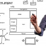 How to Create a Highly Effective Business Website